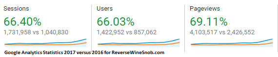 Advertise with Reverse Wine Snob!