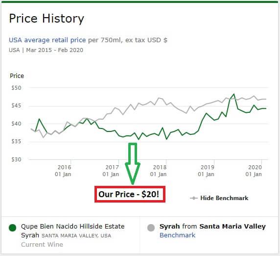 Qupé Bien Nacido Hillside Estate Syrah Price History