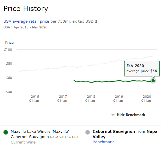 Maxville Napa Cab Price History
